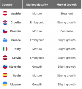 market potential 2